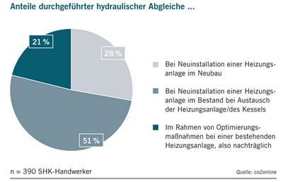 Anteile durchgeführter hydraulischer Abgleiche und Leistungspakete. Quelle: co2online