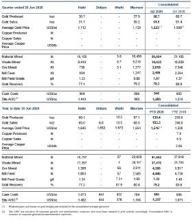 Table 1 – Production and Cost Results Summary