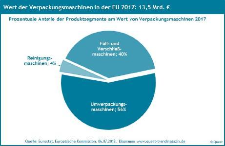 Marktanteile Verpackungsmaschinen in der EU 2017
