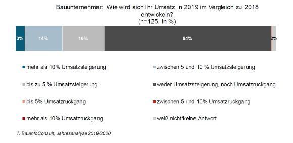Baubarometer 2019