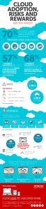 Infografik: Cloud Adoption, Risks and Rewards
