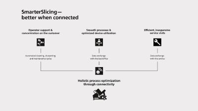 Better when connected: SmarterSlicing by Bizerba