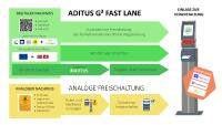 Premiere: ADITUS integriert digitale Nachweise in Registrierung und Einlass