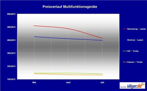 Preisverlauf Multifunktionsgeräte