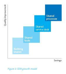 SSM-Growth Model