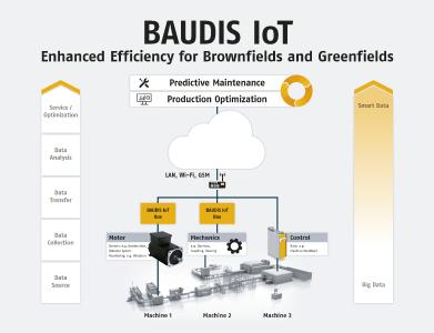 Baudis IoT: Enhanced Efficiency for Brownfields and Greenfields