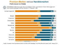 Hobbymaler setzen bei Farben auf große Markennamen - in Deutschland aber seltener