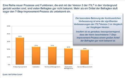 Die Abbildung zeigt die Top 5 der ITIL Prozesse, die nicht bekannt sind. Erschreckenderweise führt der 7 Step Improvement Prozess dieses Ranking an