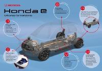 Für Effizienz und Agilität: die Plattform des Honda e