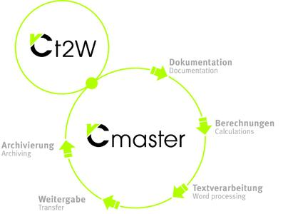 Datenmanagement mit T2W