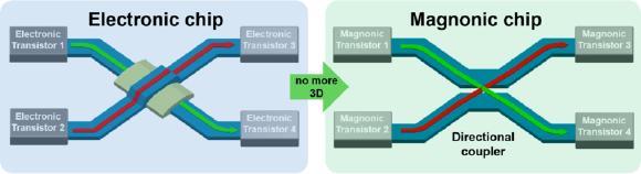Die Grafik zeigt einen herkömmlichen Schaltkreis (li.) und einen magnonischen Schaltkreis, der mit einer zweidimensionalen Verdrahtung auskommt. Foto: AG Hillebrands