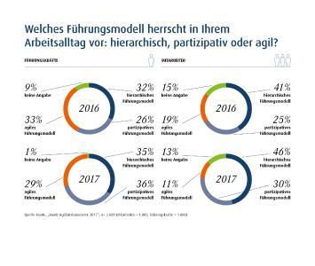 """Quelle: Haufe & Promerit, """"Agilitätsbarometer 2017""""; n= 2.800 (Mitarbeiter = 1.800, Führungskräfte = 1.000)"""