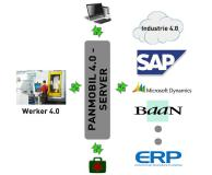 """Werker 4.0 ©"" most important link for the Industry 4.0"