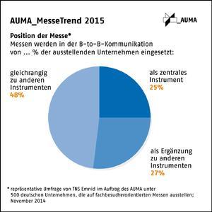 AUMA MesseTrend2015 Position