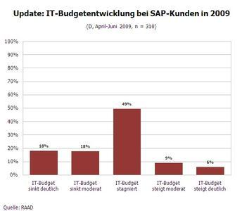 IT-Budget Änderung 2009