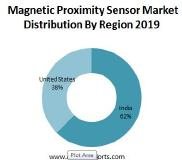 Industrial Outlook Of Global Magnetic Proximity Sensor Market Insights, Forecast to 2025