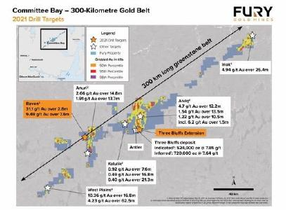 Figure 1: Illustrates select targets across the 300km Committee Bay Gold Belt. Fury plans to drill the Raven prospect and expand the Three Bluffs deposit in the 2021 summer drill campaign