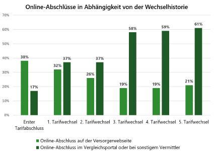 Online-Abschlüsse in Abhängigkeit von der Wechselhistorie