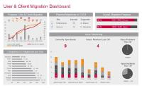 User & Cllient Migration Dashboard