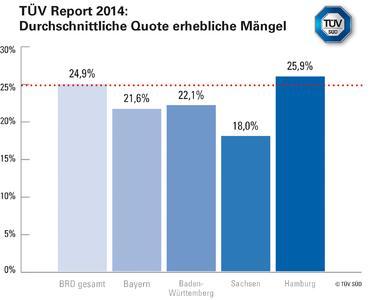 Typische Großstadtmängel: In Hamburg liegt die Quote der erheblichen Mängel ein Prozent überm Bundesdurchschnitt
