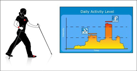 PAMAP daily activity