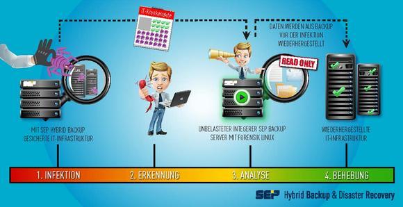 Infografik: Ablauf der Wiederherstellungs-Maßnahmen bei einem Cyberangriff