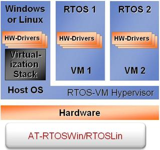 RTOSWin and RTOSLin Product Architecture