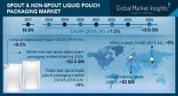 Spout & Non-Spout Liquid Pouch Packaging Market to grow at 7.5% CAGR by 2024 | Sonoco, Smurfit Kappa, Constantia Flexibles