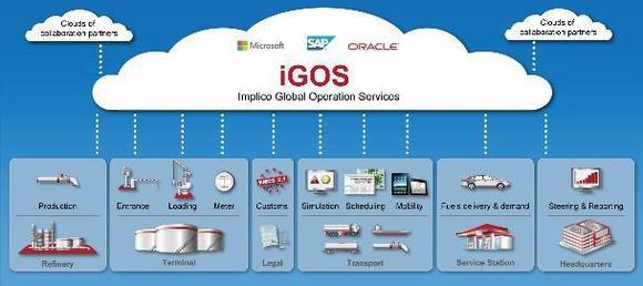 Von der Raffinerie bis zur Tankstelle: Komplette Supply Chains lassen sich über iGOS steuern