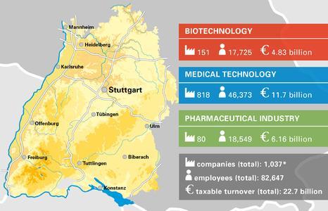 Kennzahlen der Gesundheitsindustrie in Baden-Württemberg für 2015