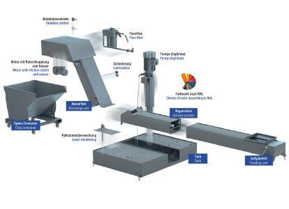 Mit den modular aufgebauten Fördersystemen von KABELSCHLEPP lassen sich spezielle Anforderungen von Werkzeugmaschinen flexibel erfüllen.