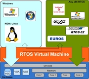KUKA real-time virtualization technology: Running Windows or Linux together with standard real-time operating systems.