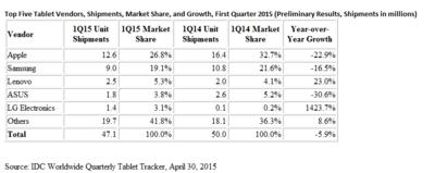 For the Second Straight Quarter the Worldwide Tablet Market Experiences Contraction Amid Competition from Alternative Devices, According to IDC