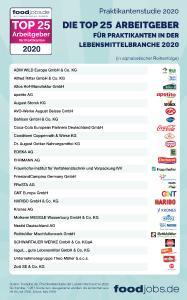 TOP 25 Unternehmen 2020