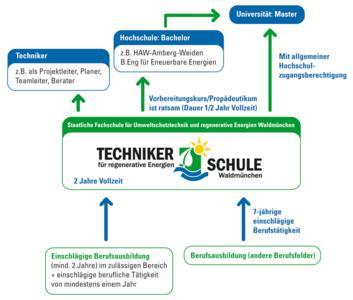 Technikerschule Waldmünchen im Bildungssystem