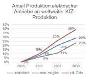 Anteil Produktion E-Antriebe vs. politische Ziele bis 2030