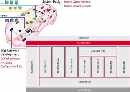 Vector unterstützt die Automobilindustrie mit der Gesamtpalette an AUTOSAR Basissoftware nach Release 2.1 und einer umfassenden Werkzeugkette