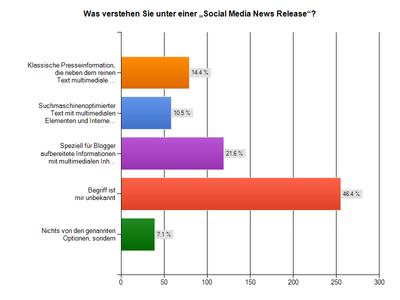 """Obwohl das Schlagwort """"Social Media News Release"""" in der Diskussion über Journalismus im Web 2.0 einen zentralen Platz einnimmt, konnte beinahe die Hälfte (46%) aller Befragten nichts mit dem Begriff anfangen."""