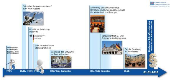 Weg des KWK-Gesetzes bis zum geplanten Inkrafttreten Anfang 2016 (Bild: BHKW-Infozentrum)