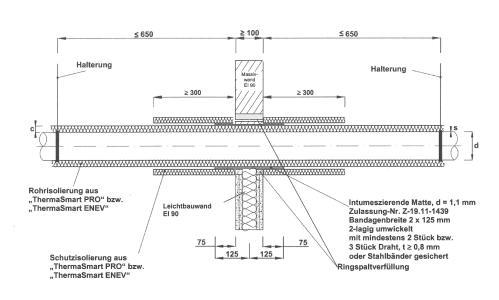 Geprüfte Konstruktion für mehr Sicherheit im Brandfall. Die intumesziernede Matte des Termasmart R90 Schott bläht unter Hitzeeinwirkung auf und verschließt den Restspalt zwischen Rohrleitung und der Wand. So wird die Ausbreitung von Rauchgasen, Flammen und Hitze mindestens 90 Minuten lang verhindert / Fotonachweis: Thermaflex/txn