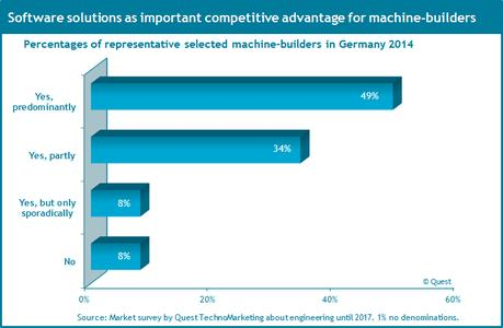 Software solutions as competitive advantage for machinery industry