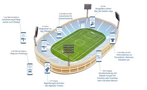 Mögliche Nutzung von Beacons im Stadion
