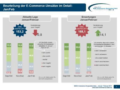 B2B E-Commerce Konjunkturindex 01+02-2017 - Lage und Erwartung