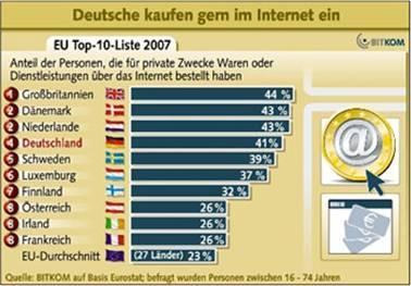 Deutsche kaufen gern im Internet ein