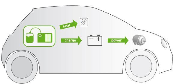 Prinzip der Kraft-Wärme-Kopplung mit SFC-Brennstoffzellen (Bildquelle: SFC Cell AG)