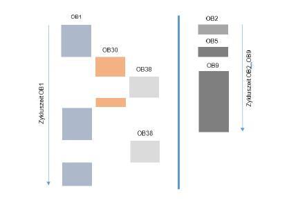 Ab Juni 2017 neu bei allen ABC X-CPU Systemen
