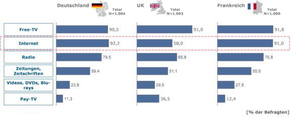 Abbildung 1: Regelmäßige Mediennutzung (täglich oder mehrmals die Woche); Quelle: goetzpartners repräsentative Konsumentenerhebung 2011