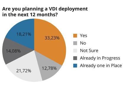 Umfrageergebnisse VMworld 2012