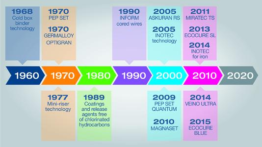 Important milestones in the company's history are the development of the cold box and the inorganic INOTEC technology.