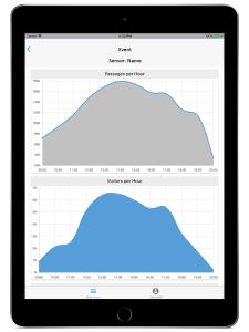 ExpoCloud Insights iPad graphs1